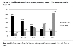 Weekly value of total benefits and taxes